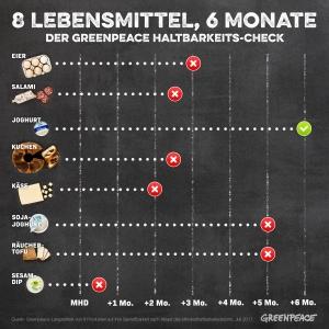 MHD-Infografik-6Monate (c) Greenpeace, Pressematerial